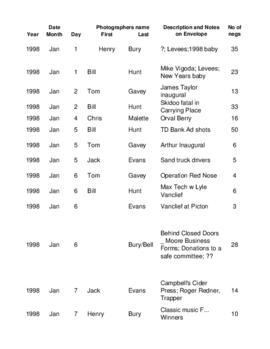 Negatives of photographs taken in 1998